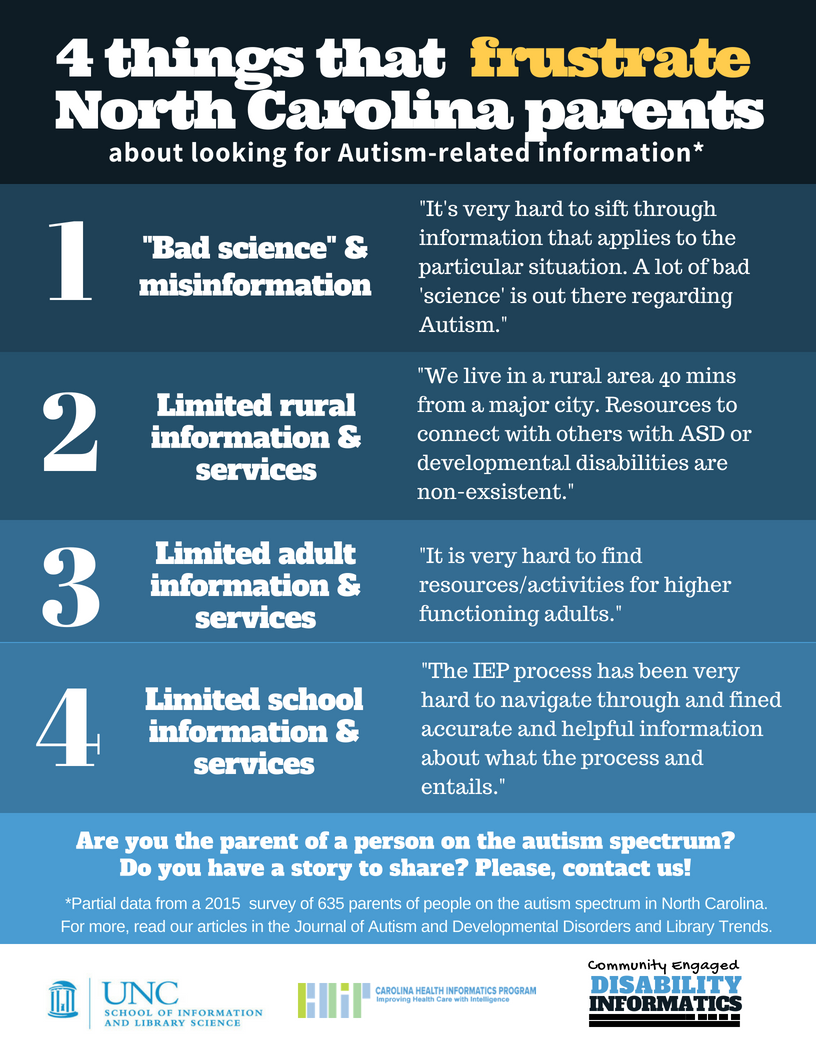 Four things that frustrate North Carolina parents: Bad science and misinformation; limited rural information and services; limited adult information and services; and limited school information and services.