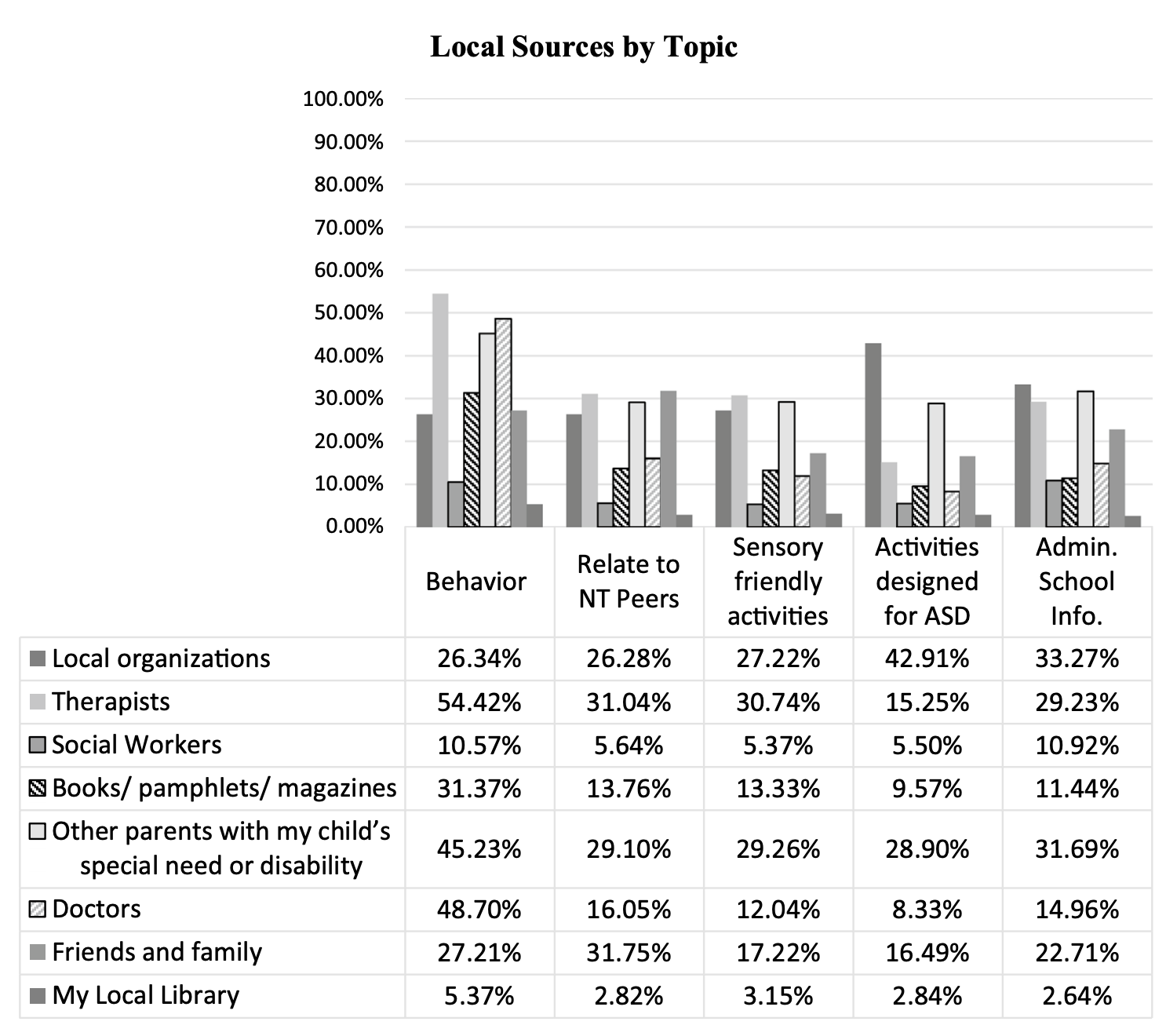 Local Sources by Topic