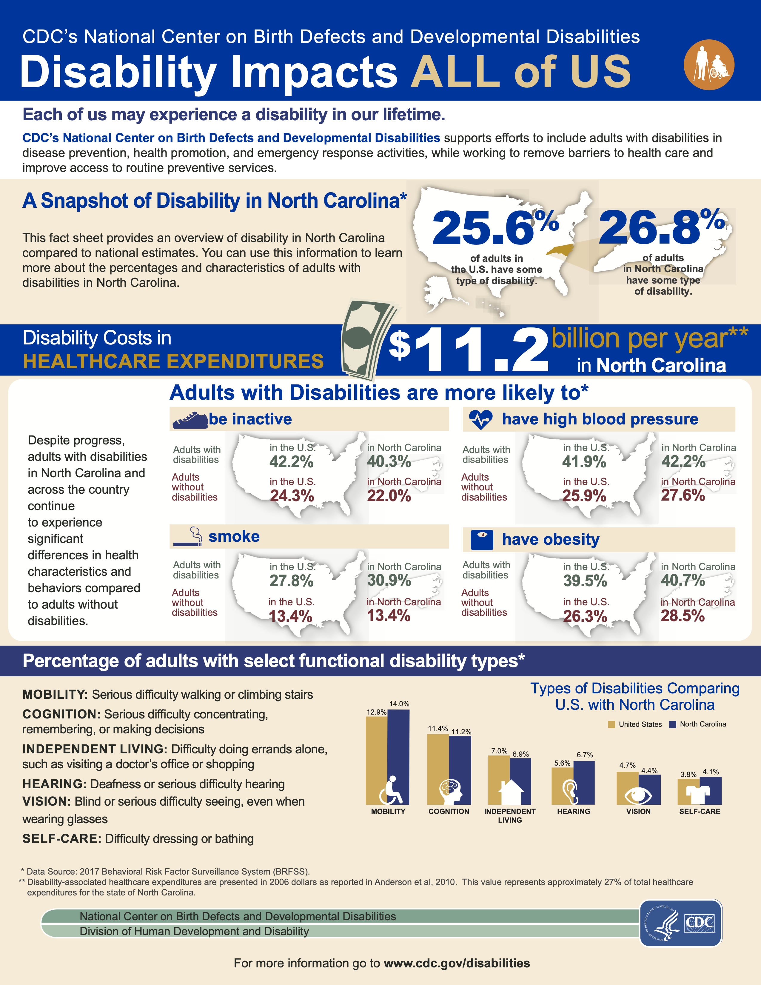 Map detailing 25.6% of Americans and 26.8% of North Carolinians are disabled and other information. Full PDF with more statistics available through link.