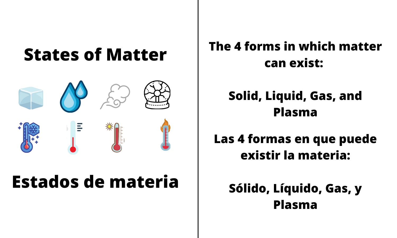 States of Matter. The 4 forms in which matter can exist: Solid, Liquid, Gas, and Plasma. Estados de materia. Las 4 formas en que puede existir la materia: Sólido, Líquido, Gas, y Plasma