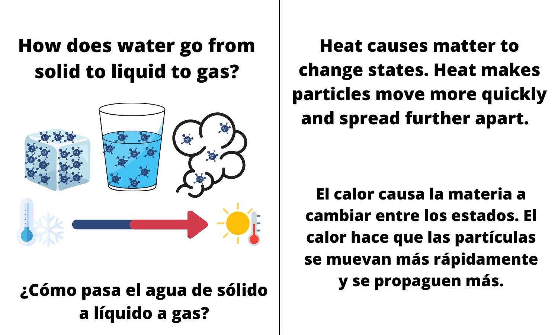How does water go from a liquid to gas? Heat causes matter to change states. Heat makes particles move more quickly and spread further apart. El calor causa la materia a cambiar entre los estados. El calor hace que las partículas se muevan más rápidamente y se propaguen más.